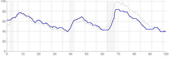Texas monthly unemployment rate chart from 1990 to August 2018